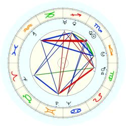 Bruno Ducati - natal chart (noon, no houses)