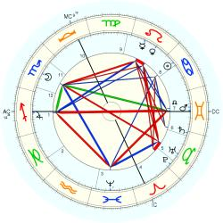 Hedwig Reicher-Kindermann - natal chart (Placidus)