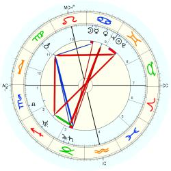 Thomas Renfrew - natal chart (Placidus)