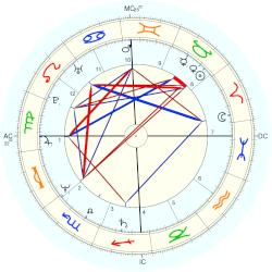 Anthony Lawrence - natal chart (Placidus)