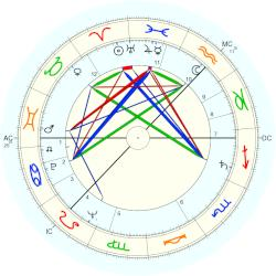 Lord Donald Ross - natal chart (Placidus)