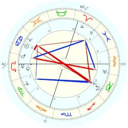 Peter Paul Rubens - natal chart (Placidus)
