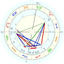 Paul Rutherford - natal chart (Placidus)