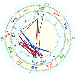 David Shepherd - natal chart (Placidus)