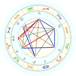 Jean Simmons - natal chart (noon, no houses)
