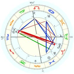 Christopher Smith - natal chart (Placidus)