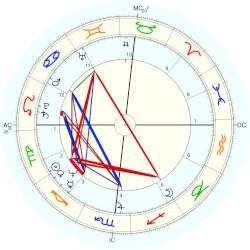 Neal Smith - natal chart (Placidus)