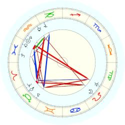 Pamela Colman Smith - natal chart (noon, no houses)