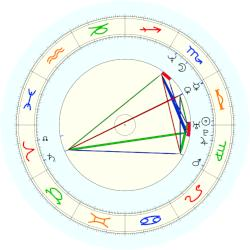 Will Smith - natal chart (noon, no houses)