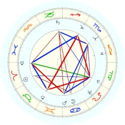 Emma Thompson - natal chart (noon, no houses)