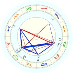 Charles Spencer - natal chart (noon, no houses)