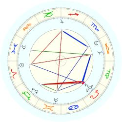 Steven Tyler - natal chart (noon, no houses)