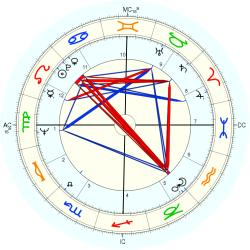 UFO Abductee Tom - natal chart (Placidus)
