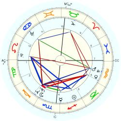 UFO Abductee Mom - natal chart (Placidus)