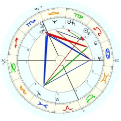 Walk-in (Robin) now Rasun - natal chart (Placidus)