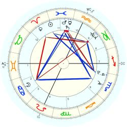 Walk-in (Robin) now John - natal chart (Placidus)