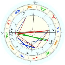 Nick Carter natal chart (Placidus) natal chart English style (Equal ...