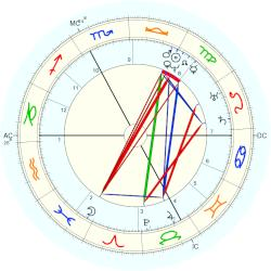 Eleanor of Aquitaine - natal chart (Placidus)
