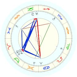 Robert Penn Warren - natal chart (noon, no houses)