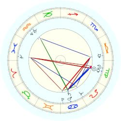 Richard Webb - natal chart (noon, no houses)