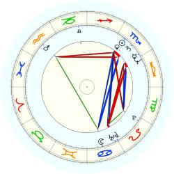 Yanni - natal chart (noon, no houses)