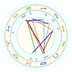 Gig Young - natal chart (noon, no houses)