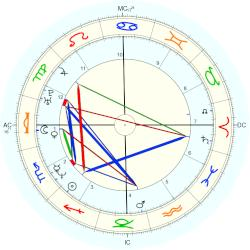 Anna Nicole Smith - natal chart (Placidus)