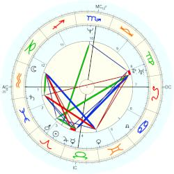Russell Crowe - natal chart (Placidus)