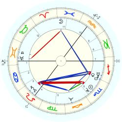 Herman Brood - natal chart (Placidus)