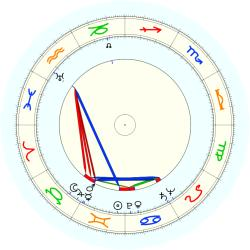 Katherine Graham - natal chart (noon, no houses)