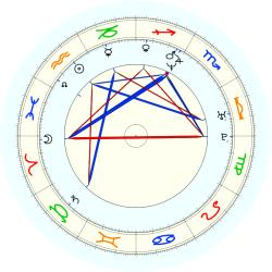 Lizzie Grubman - natal chart (noon, no houses)