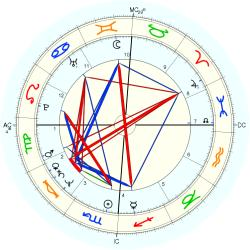 Beverly D'Angelo - natal chart (Placidus)