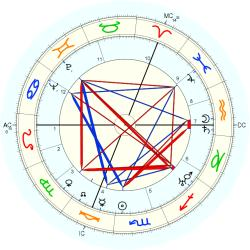 Evelyn Waugh - natal chart (Placidus)