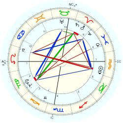 Brian O'Leary - natal chart (Placidus)
