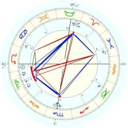 Story Musgrave - natal chart (Placidus)