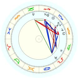 Avi Ben-Abraham - natal chart (noon, no houses)