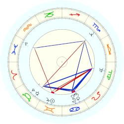 Aleksandr Pushkin - natal chart (noon, no houses)