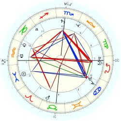 Cath Phillips - natal chart (Placidus)