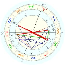 Holly Johnson - natal chart (Placidus)