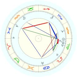 Bill Murray - natal chart (noon, no houses)