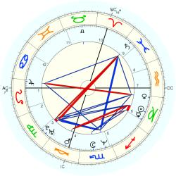 Christopher A. Weidner - natal chart (Placidus)