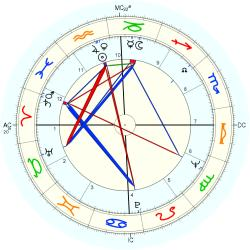 NDE Mary - natal chart (Placidus)