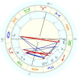 Tom Eplin - natal chart (Placidus)