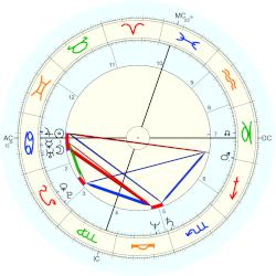 Keith Whitley - natal chart (Placidus)