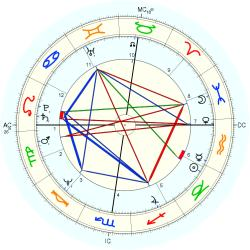 Andy Jones - natal chart (Placidus)