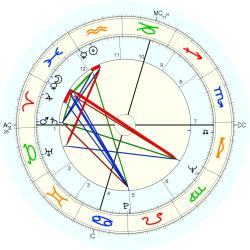 Garth Carpenter - natal chart (Placidus)