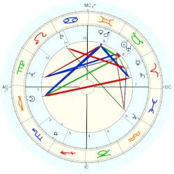 Jeanne Little - natal chart (Placidus)