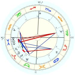 Mike Walsh - natal chart (Placidus)