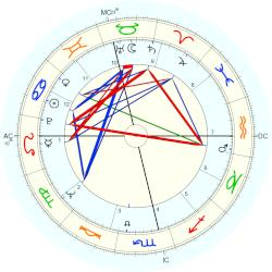 Phillip Adams - natal chart (Placidus)