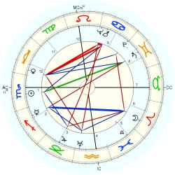 Medical: Alzheimer's 43264 - natal chart (Placidus)